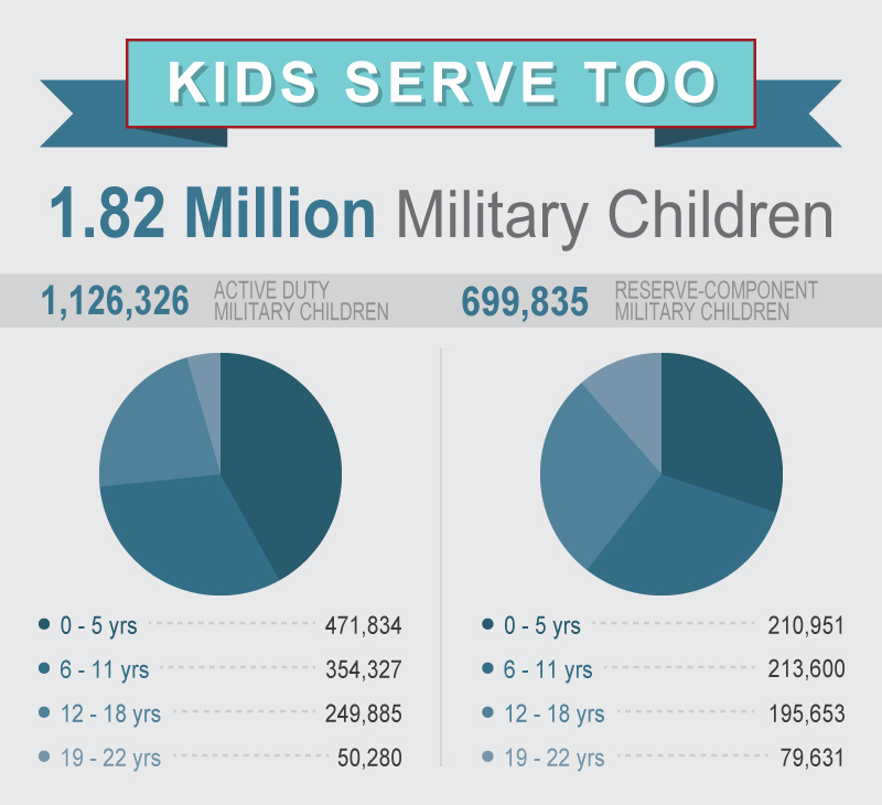 Special Report: Month Of The Military Child 2016