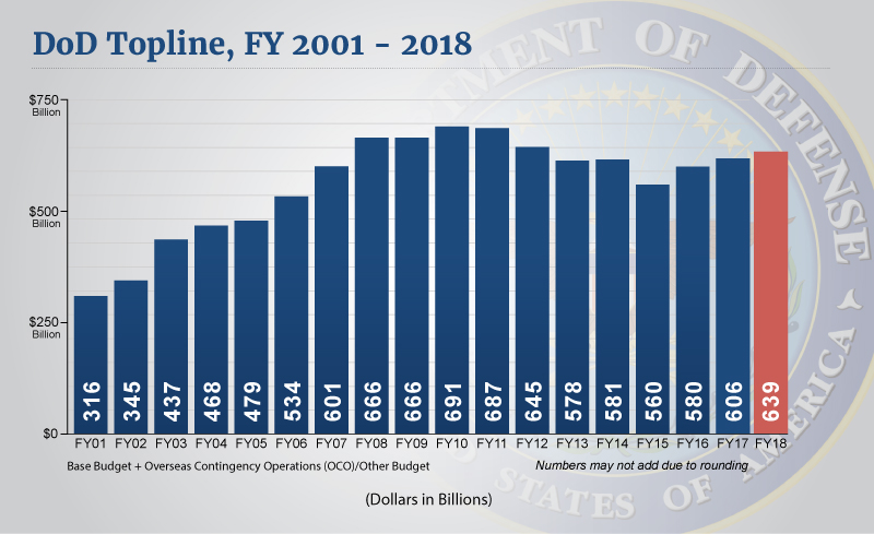 this graphic reflects the defense department topline for fiscal years 2001 to 2018 with the