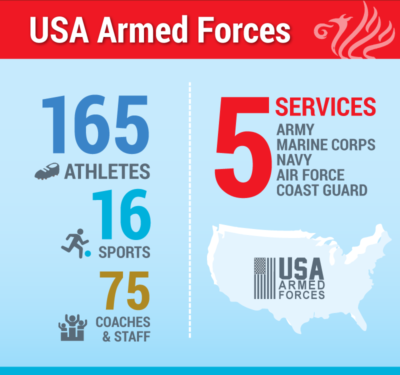 USA Armed Forces: 165 Athletes, 16 Sports, 5 Services: Army, Marine Corps, Navy, Air Force, Coast Guard