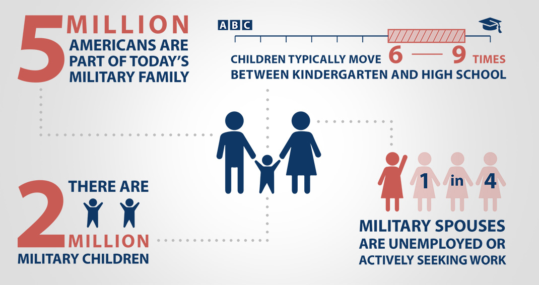Military Family Month - By the Numbers: More than 5 million Americans are part of today's military family; There are almost 2 million military children; One in four military spouses are unemployed and actively seeking work; Children of active-duty service members typically move six to nine times between kindergarten and high school graduation.