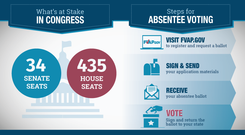 Infographic: What's at Stake in Congress? 34 Senate Seats; 435 House Seats. | Absentee Voting Steps: Visit FVAP.GOV to register and request a ballot; Sign and send your application materials; Receive your absentee ballot; Vote - Sign and return the ballot to your state