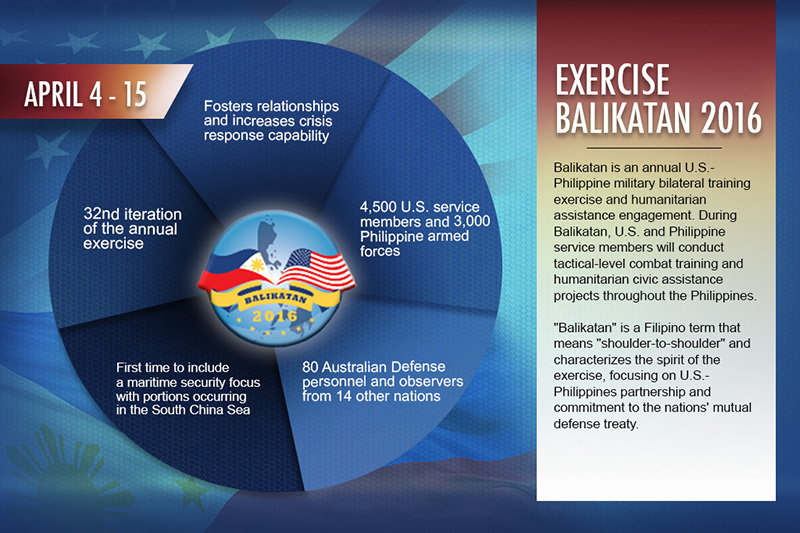 Exercise Balikatan 2016 Infographic