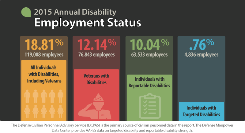 The 2015 Annual Disability Employment Status shows 18.81 percent or 119,008 DoD employees, including veterans, have disabilities.  The number of veterans with disabilities total 12.14 percent or 76,843 employees. 63, 533 employees, or 10.04 percent have reportable disabilities and 4,836 employees or .76 percent have targeted disabilities. The Defense Civilian Personnel Advisory Service is the primary source of civilian personnel data in the report. The Defense Manpower Data Center provides AAFES data on targeted disability and reportable disability strength.