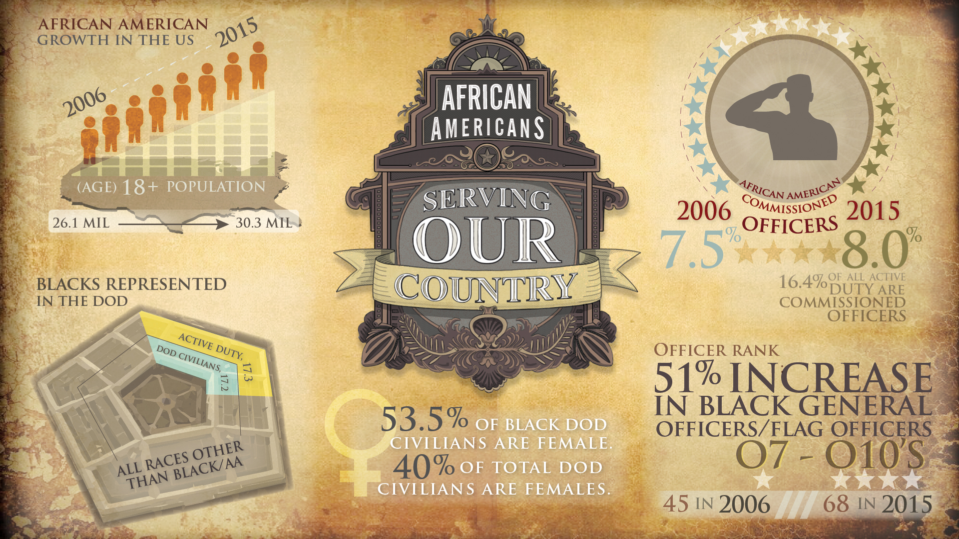 African Americans: By the Numbers