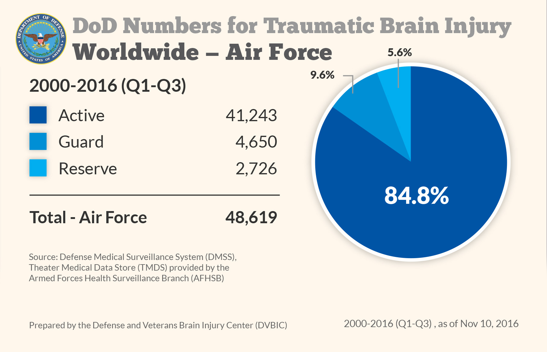 DoD Numbers for Traumatic Brain Injury Worldwide - Air Force
