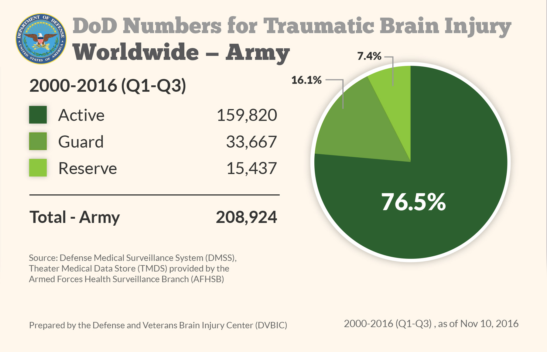 DoD Numbers for Traumatic Brain Injury Worldwide - Army