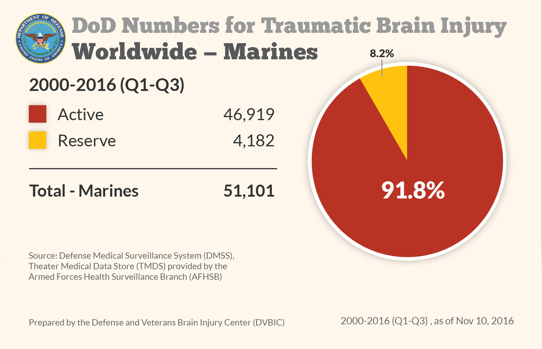 DoD Numbers for Traumatic Brain Injury Worldwide - Marines