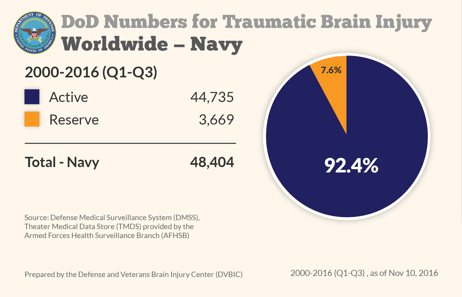 DoD Numbers for Traumatic Brain Injury Worldwide - Navy
