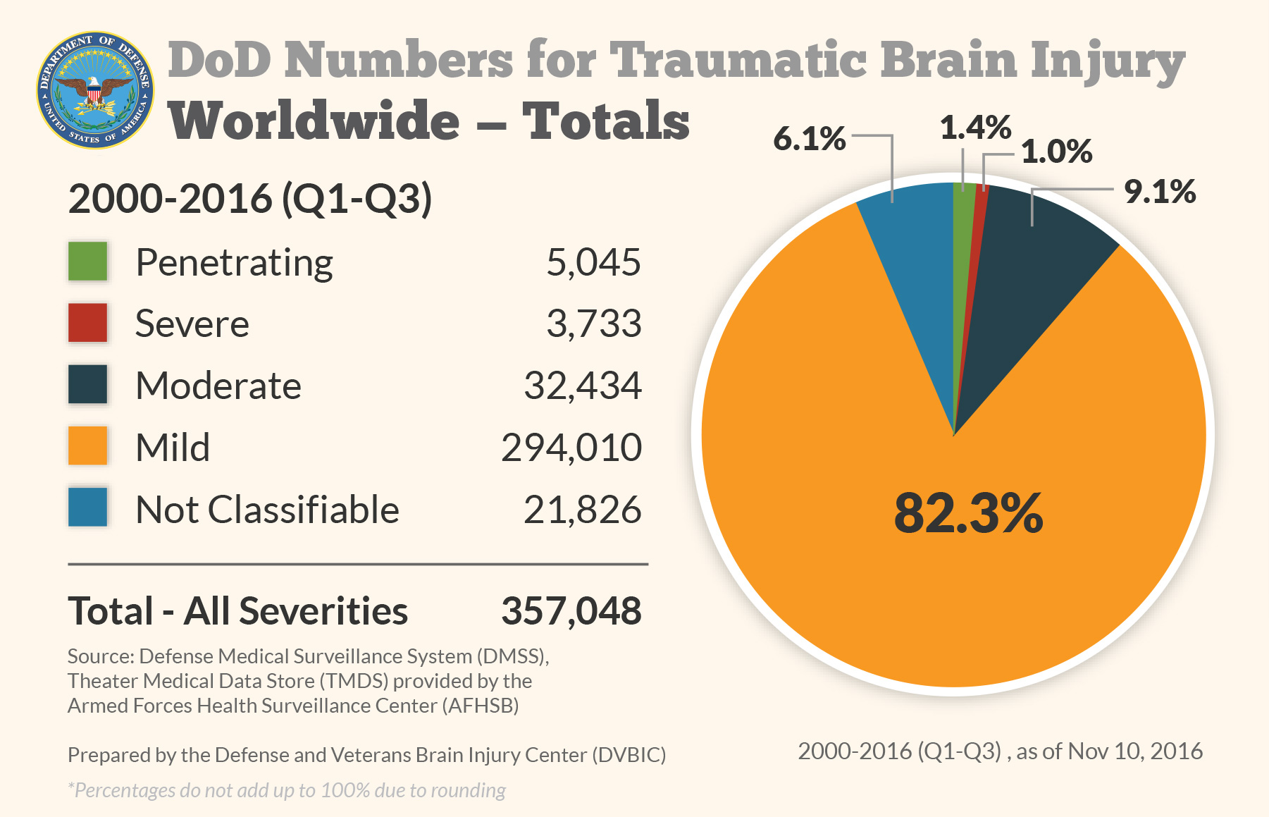 DoD Numbers for Traumatic Brain Injury Worldwide - Totals