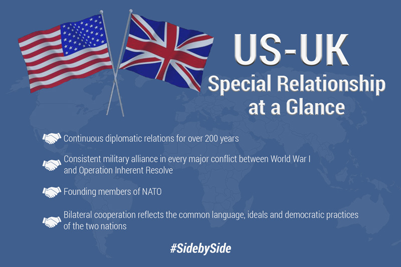 US-UK: Special Relationshoip at a Glance. Continuous diplomatic relations for over 200 years. Consistent military alliance in every major conflict between World War I and Operation Inherent Resolve. Founding members of NATO. Bilateral cooperation reflects the common language, ideals and democratic practices of the two nations.