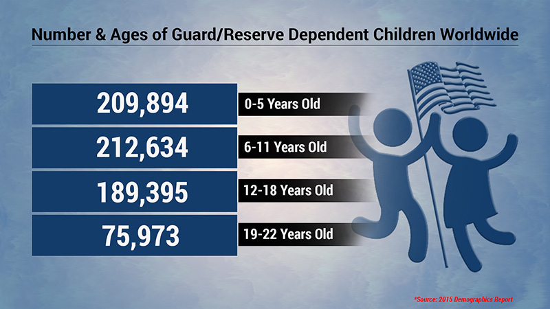 Numbers and Ages of Guard/Reserve Dependent Children Worldwide