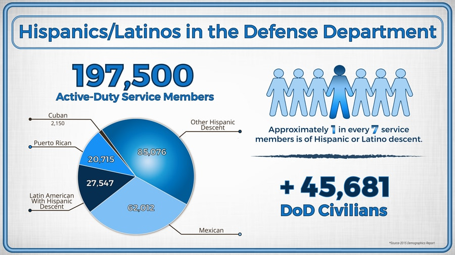 A graphic shows the breakdown of Hispanics and Latinos among service members and civilians in the Defense Department.
