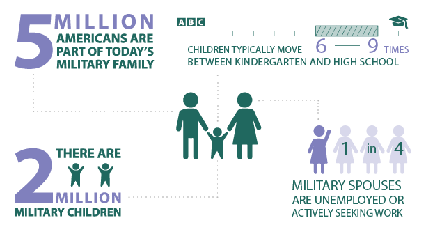 More than 5 million Americans are part of today's military family; There are almost 2 million military children; One in four military spouses are unemployed and actively seeking work; Children of active-duty service members typically move six to nine times between kindergarten and high school graduation.