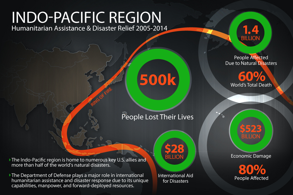 Indo-Pacific Region Humanitarian Assistance & Disaster Relief 2005-2014.