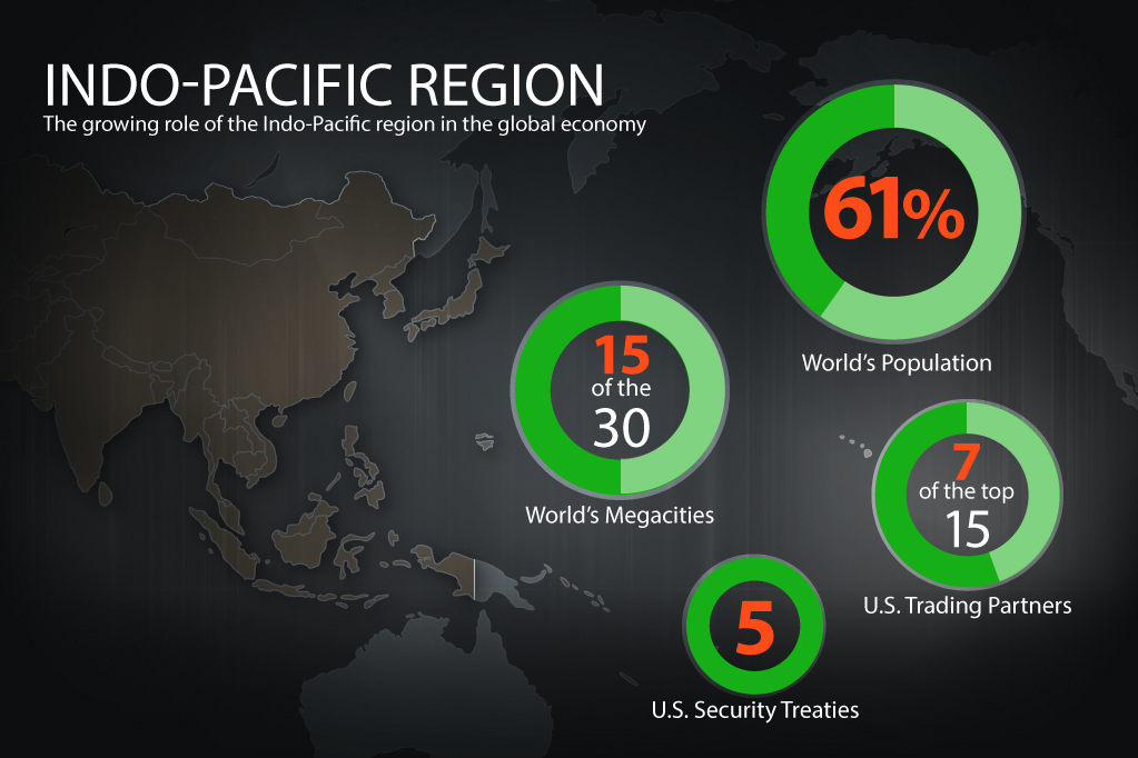 Indo-Pacific Region: The growing role of the Indo-Pacific region in the global economy.