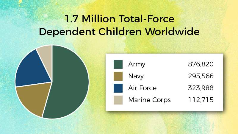 1.7 Million Total Force-Dependent Children Worldwide