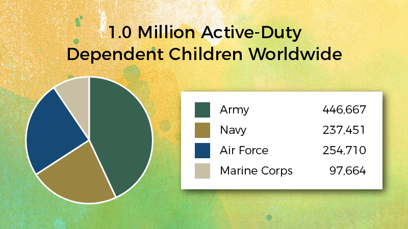 1.07 Million Active Duty Dependent Children Worldwide
