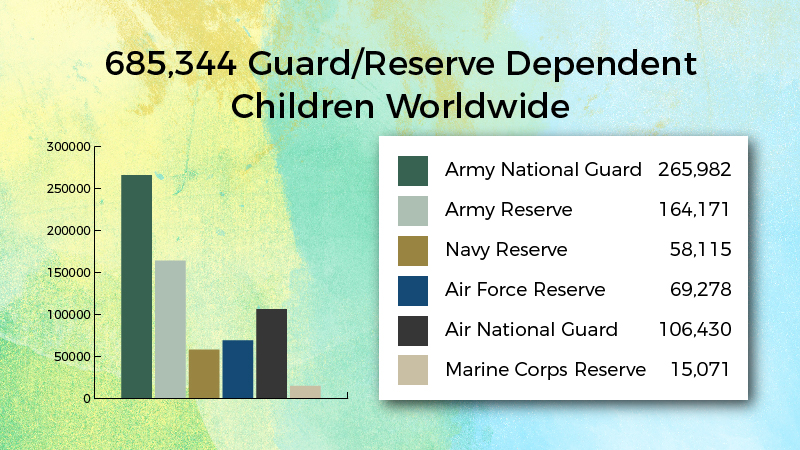 687,896 Guard/Reserve Dependent Children Worldwide